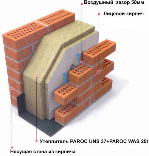 Утепление кирпичной стены снаружи: необходимые материалы, инструкция, как правильно утеплить с наружной стороны дома своими руками