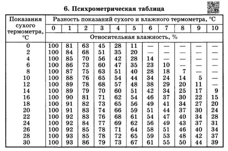 Психрометрическая таблица относительной влажности воздуха