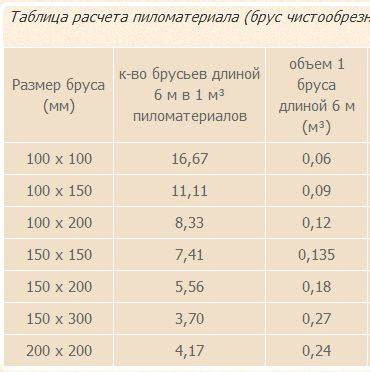 Обработка пиломатериалов: антисептиками, несмываемыми составами