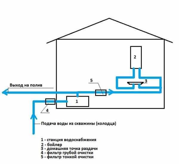 Труба для водопровода в земле: какая лучше, прокладка водоснабжения частного дома, как проложить под землей