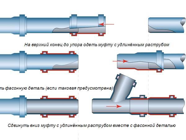 Фитинги для канализации: виды, размеры, способы монтажа