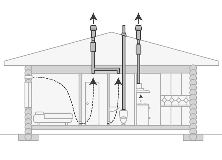 Вентиляция в деревянном доме: как правильно сделать и установить систему своими руками