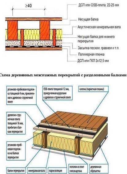 Что учитывает калькулятор при вычислении толщины утеплителя для стен