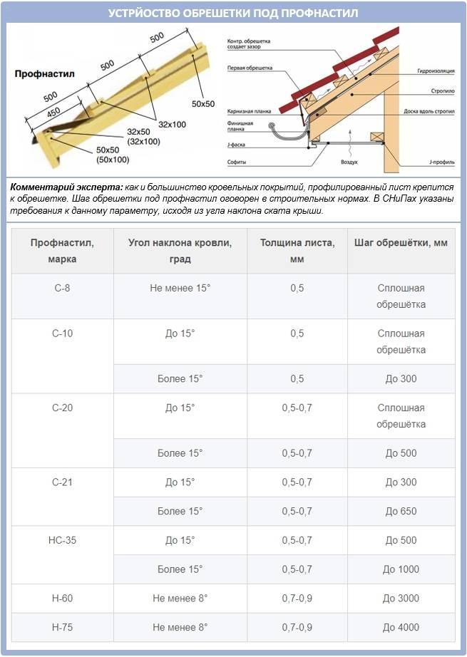 Обрешетка под металлочерепицу - шаг, схема, монтаж