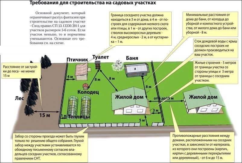 Расстояние от сарая до дома соседа по нормам: на каком можно строить по снип 2021
