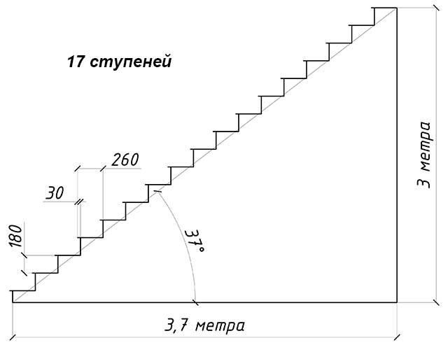 Высота ступеней крыльца и ширина проступи