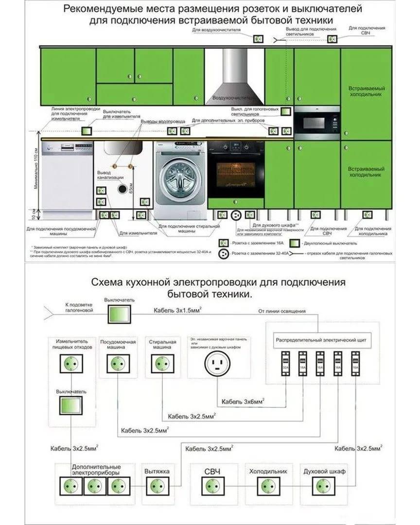 Кабель для электроплиты: какой провод нужен для подключения электрической плиты? особенности термостойких и других вводных кабелей для плит с духовкой