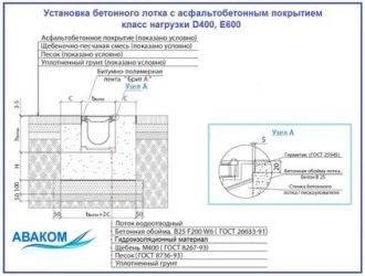 Водоотводные лотки: изделия из пластика и другие, инструкция по установке своими руками, видео, фото