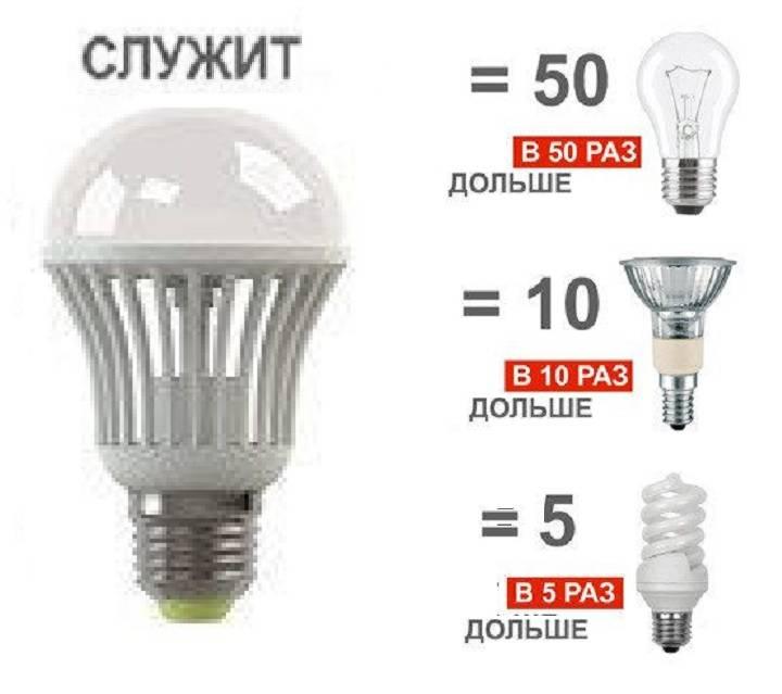 Диммируемые светодиодные лампы — советы по выбору, обзор лучших производителей