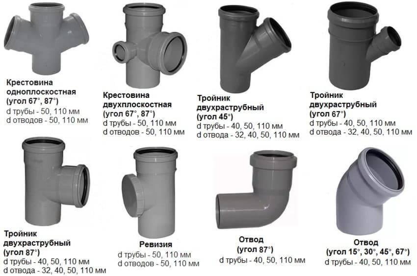 Виды канализационных систем для дома