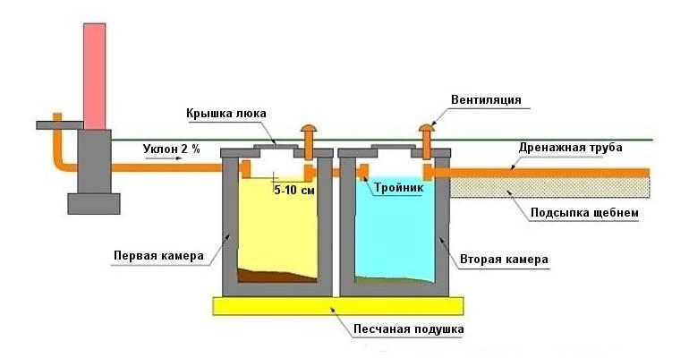 Выполнение работ по устройству канализации в частном доме своими руками