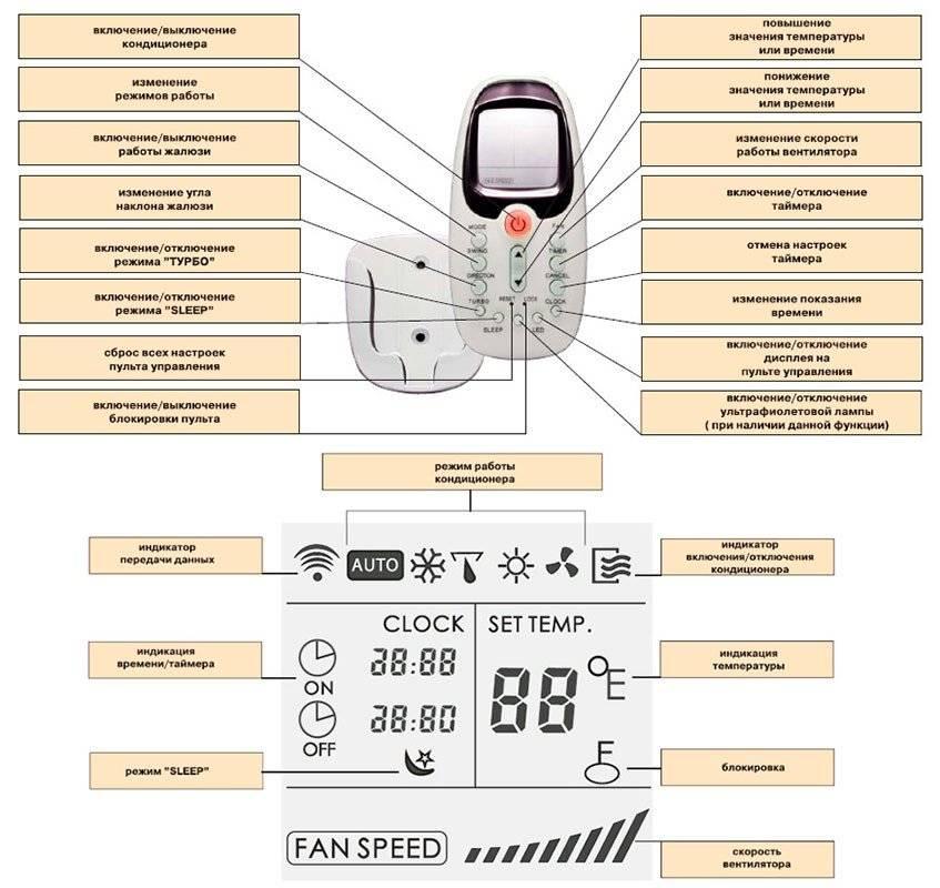 Принцип работы кондиционера и разновидности оборудования