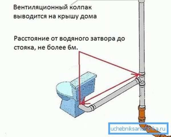 Монтаж канализации: система труб и правила обустройства - гидканал