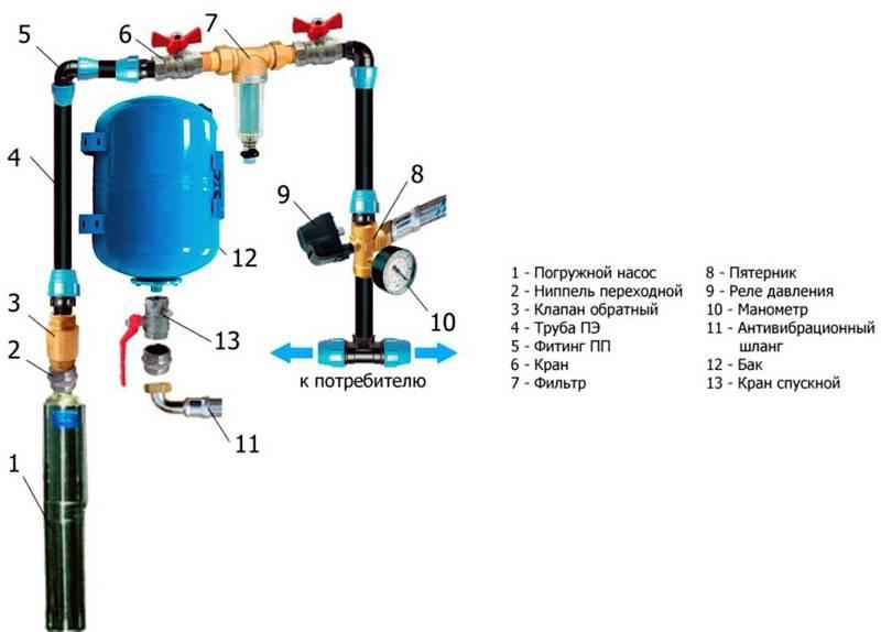 Водоснабжение частного дома из скважины - схемы, устройство и монтаж