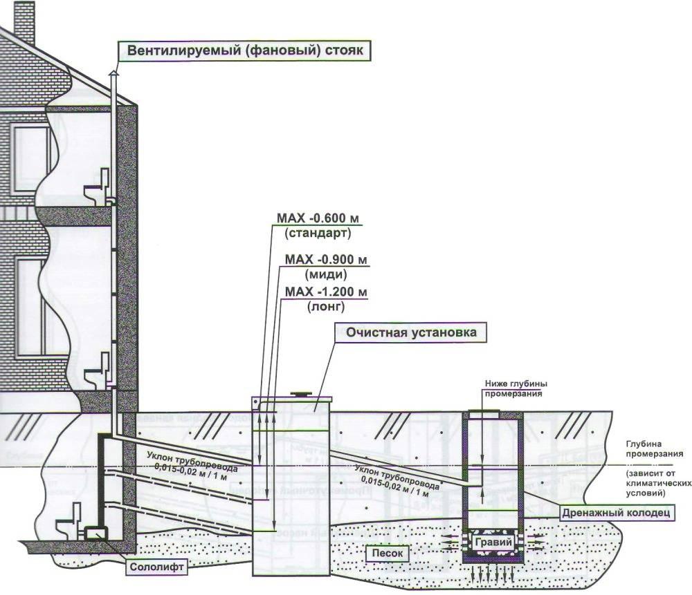 Трубы для напорной канализации: пвх, металлические, чугунные и другие варианты канализационных труб для внутренней системы