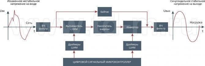 Инверторные стабилизаторы, обзор, плюсы и минусы, принцип работы