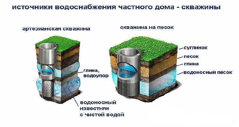 Бурение промышленных артезианских скважин