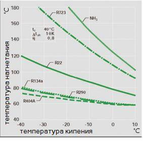 Зависимость давления от температуры фреона
