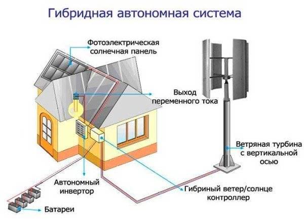 Обзор 9 газовых генераторов до 10 квт для дома