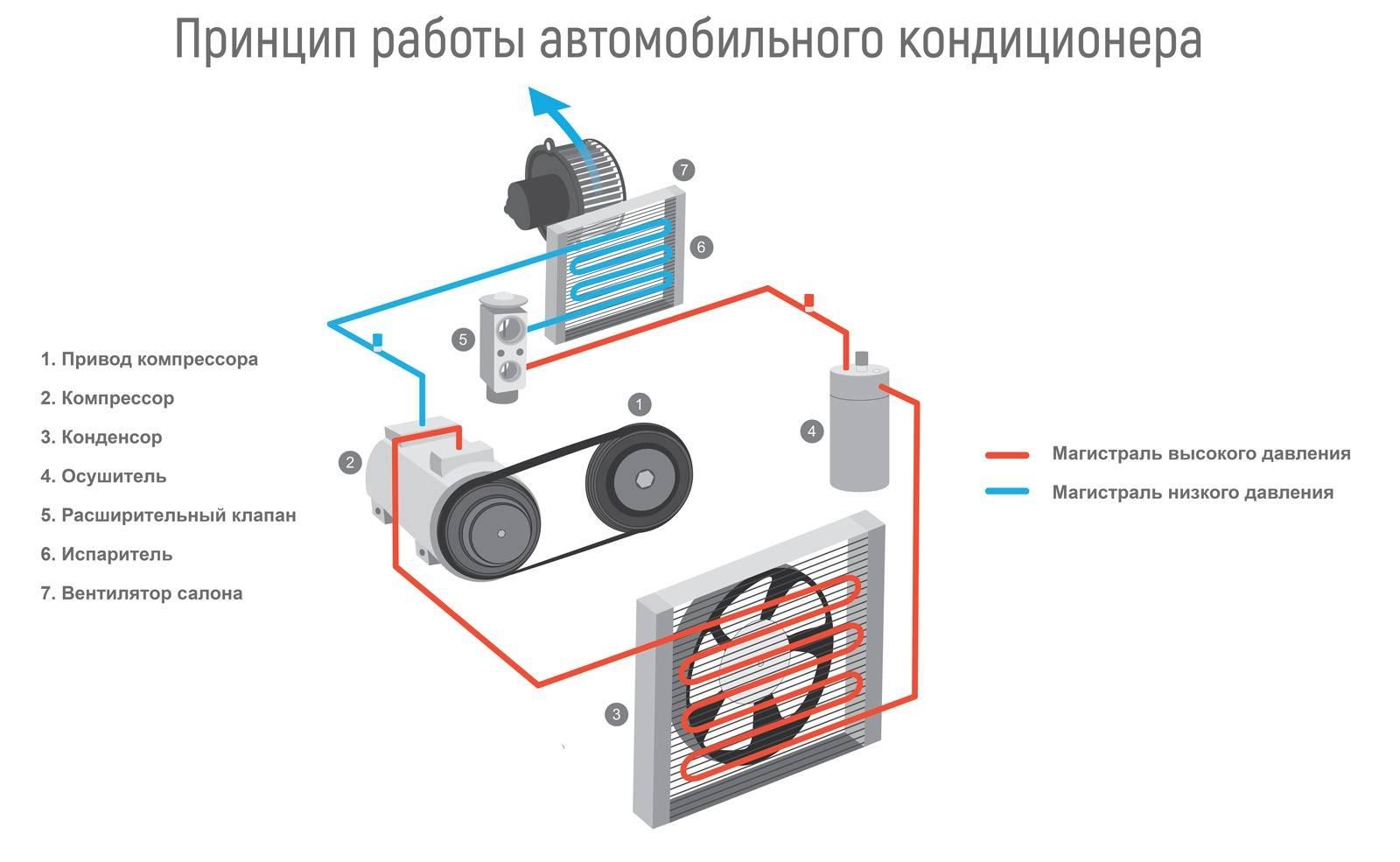 Почему холодильник гудит и стал шумно работать? причины и решения