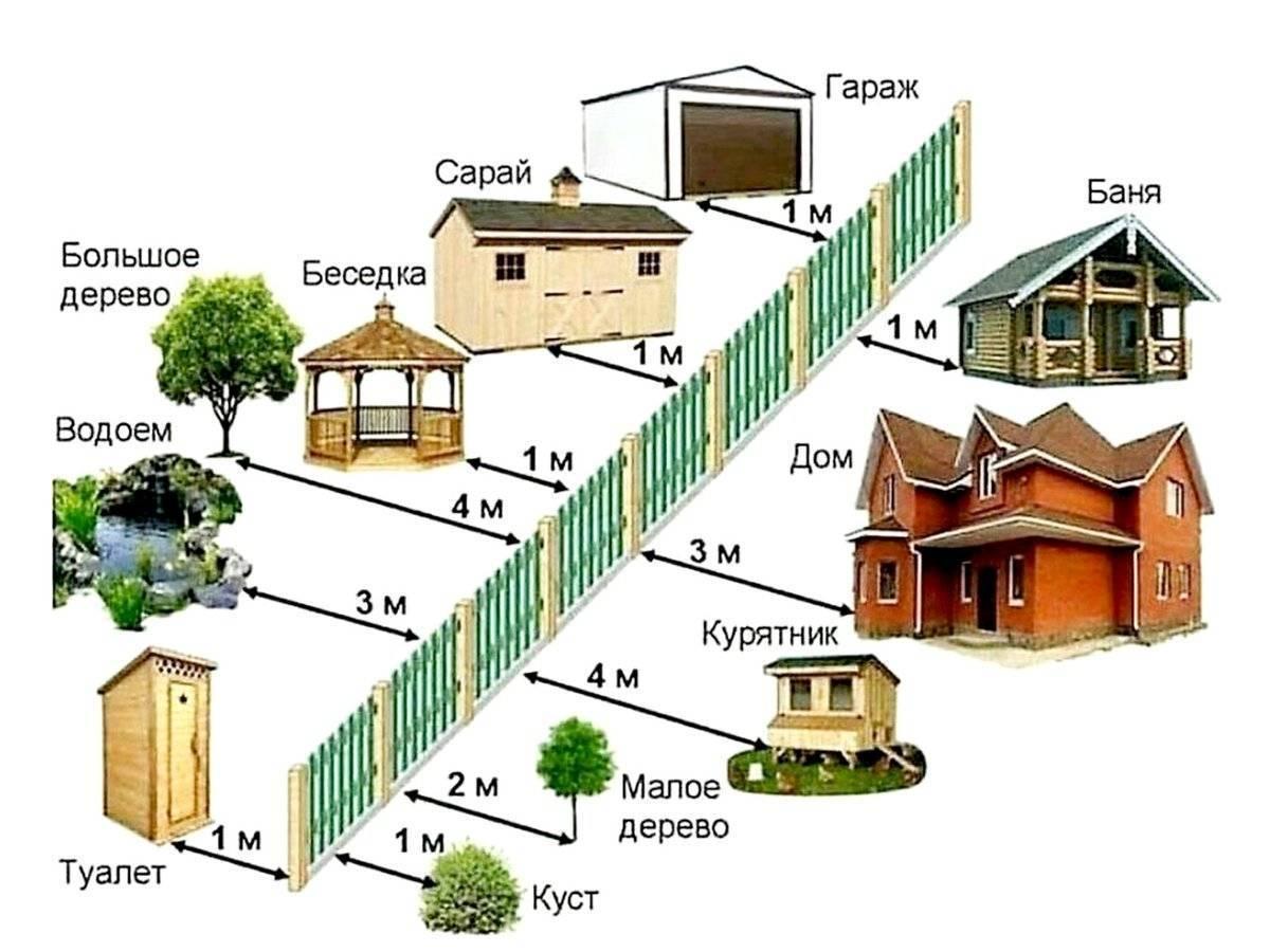 Строительные нормативы по расстоянию между домом и забором
