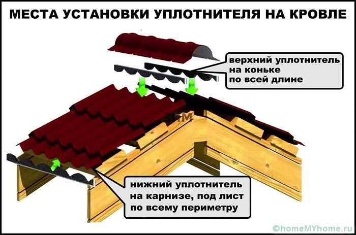 Крыша из металлочерепицы: какую металлочерепицу лучше выбрать, технологии монтажа металлочерепицы своими руками
