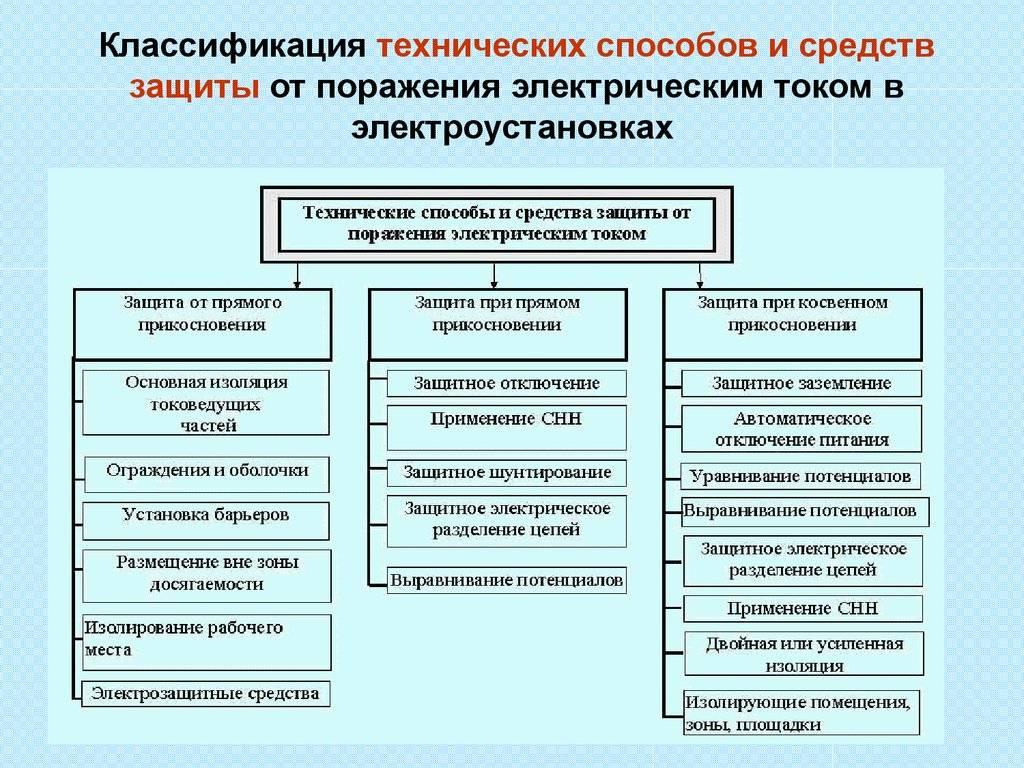 Электрозащитные средства. краткие сведения и классификация » elektri4estwo.ru – информационный портал для электриков