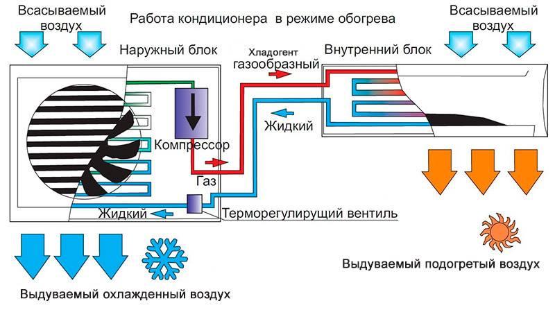 Можно ли включать кондиционер зимой на охлаждение/обогрев? - vozduhoff.ru