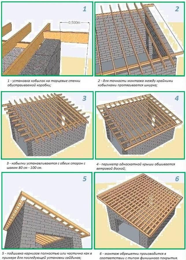 Односкатная крыша гаража своими руками: как сделать, фото, из профнастила, видео, чертеж, схема, устройство, пошагово, стропильная система