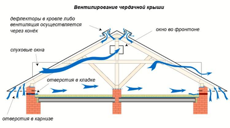 Вентиляция фальцевой кровли и турбодефлектор крышный для вытяжки на чердаке в частном доме