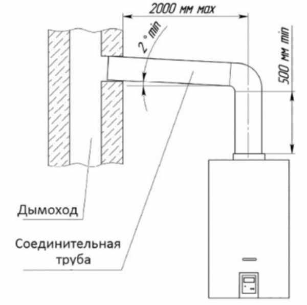 Дымоход для газовой колонки: особенность для квартиры и частного дома