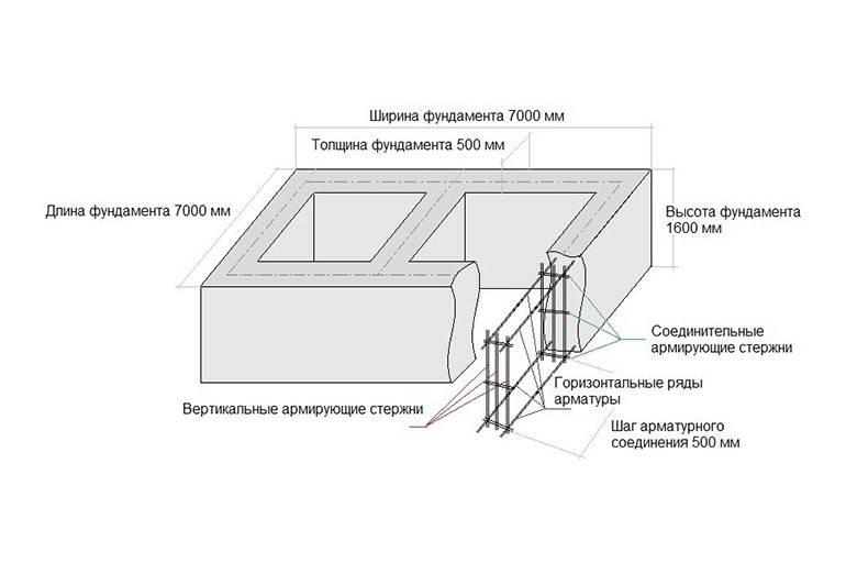 Как армировать ленточный фундамент: схемы, расчет материалов, способы укладки