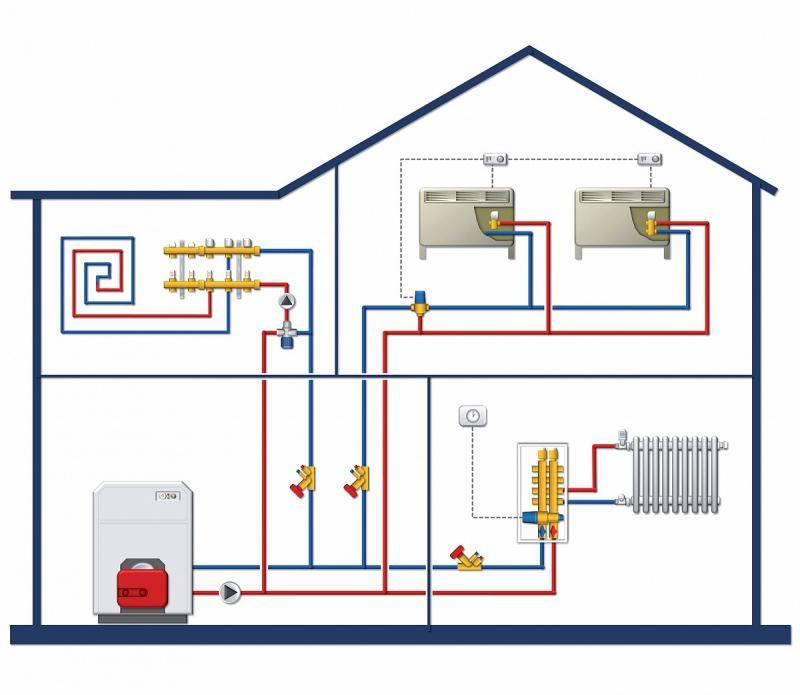 Автономное отопление в квартире своими руками: виды индивидуального отопления, как сделать газовое отопление, разрешение на дополнительное отопление