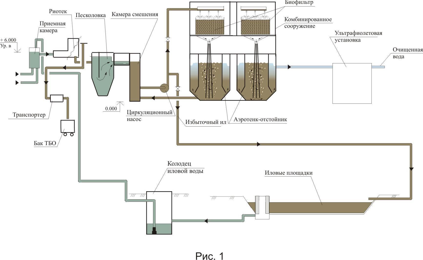 Песколовки для очистки сточных вод: принцип работы, что это за приспособление, какие виды бывают, где применяются и как рассчитать основые параметры при выборе?