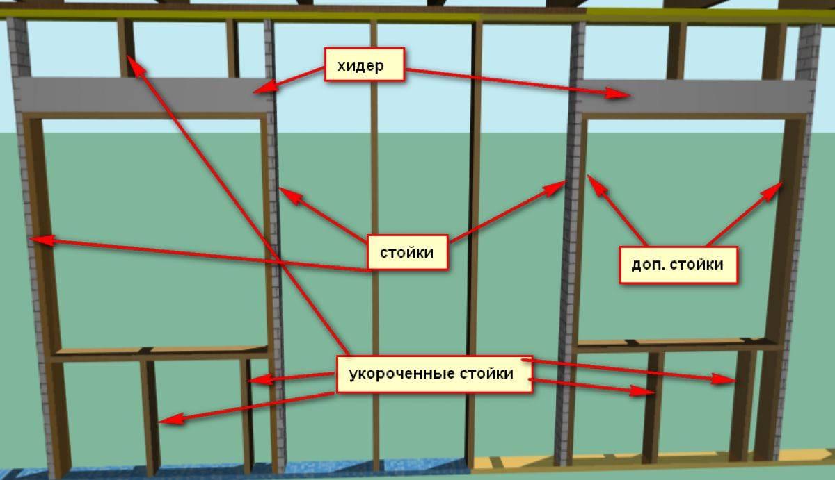 12 шагов по установке пластиковых окон в каркасном доме