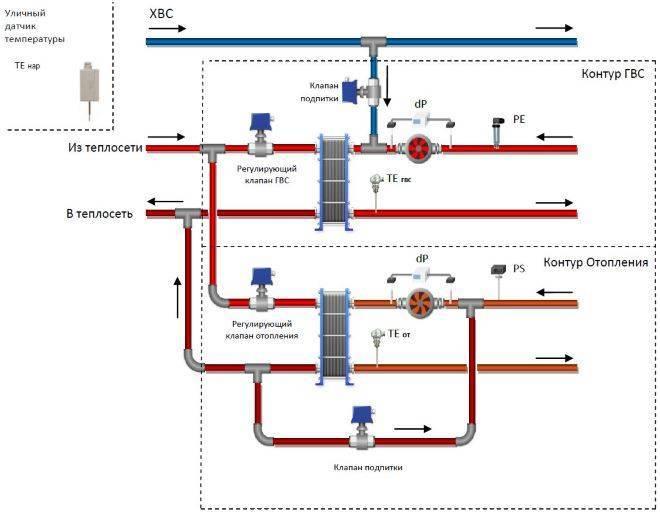Причины появления и методы удаления воздуха в системах горячего водоснабжения домов