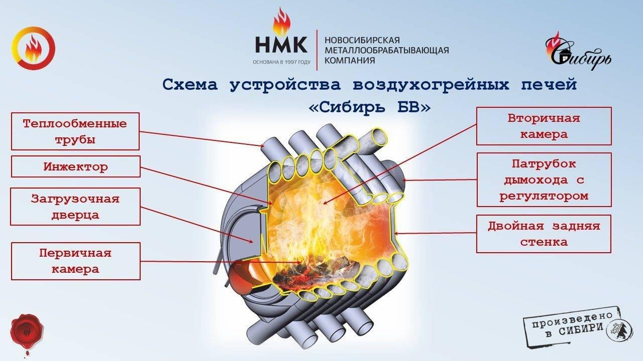 Котел «сибирь»: газовая модель и отопительный агрегат длительного горения «гефест», отзывы владельцев приборов отопления