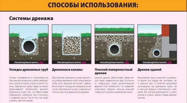 Как выбрать дренажные трубы с перфорацией при обустройстве систем водоотведения