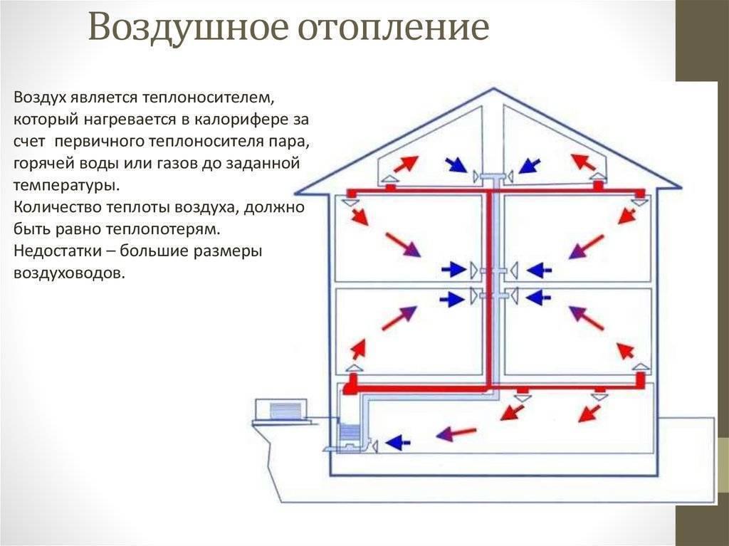 Создание воздушного отопления в частном доме своими руками