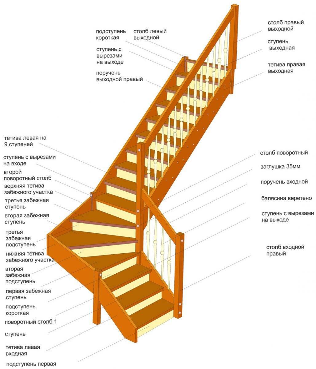 Двухмаршевая лестница с площадкой своими руками - расчеты, особенности конструкции и этапы монтажа