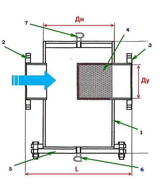 Грязевики для систем отопления: фильтр-грязевик, основные типы и их устройство