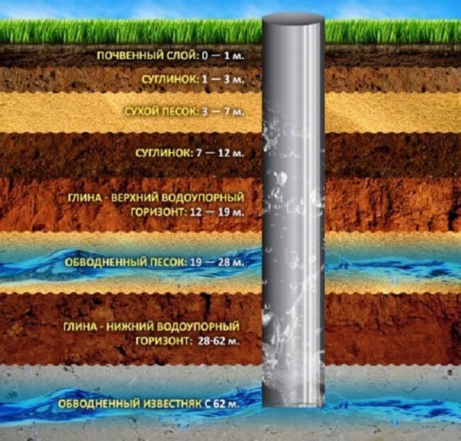 Глубина скважины для питьевой воды: какой должна быть, разрешенная в россии, как измерить после бурения