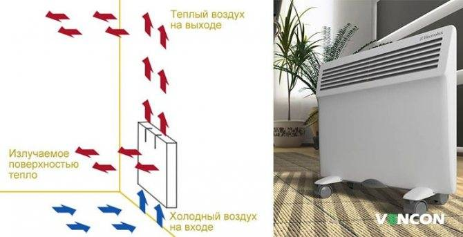 Принцип работы конвекторного обогревателя: основные преимущества и недостатки