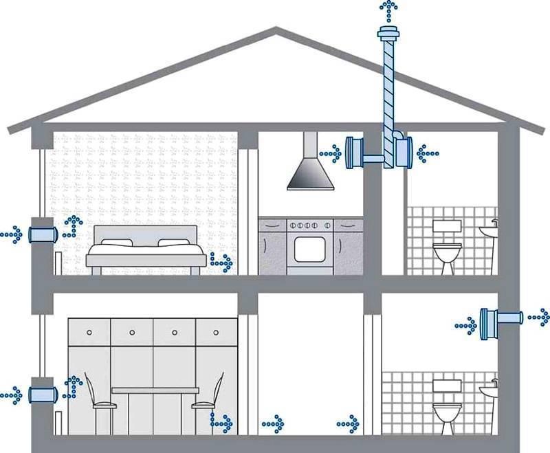 Вентиляция в частном доме - схемы, виды, монтаж и советы по обустройству вентиляционной системы (90 фото)