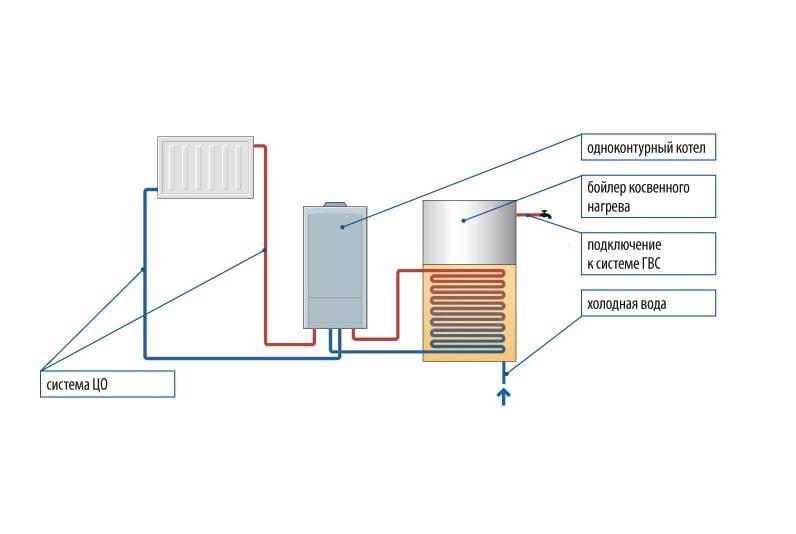 Одноконтурная система отопления - схема, материалы и нюансы монтажа