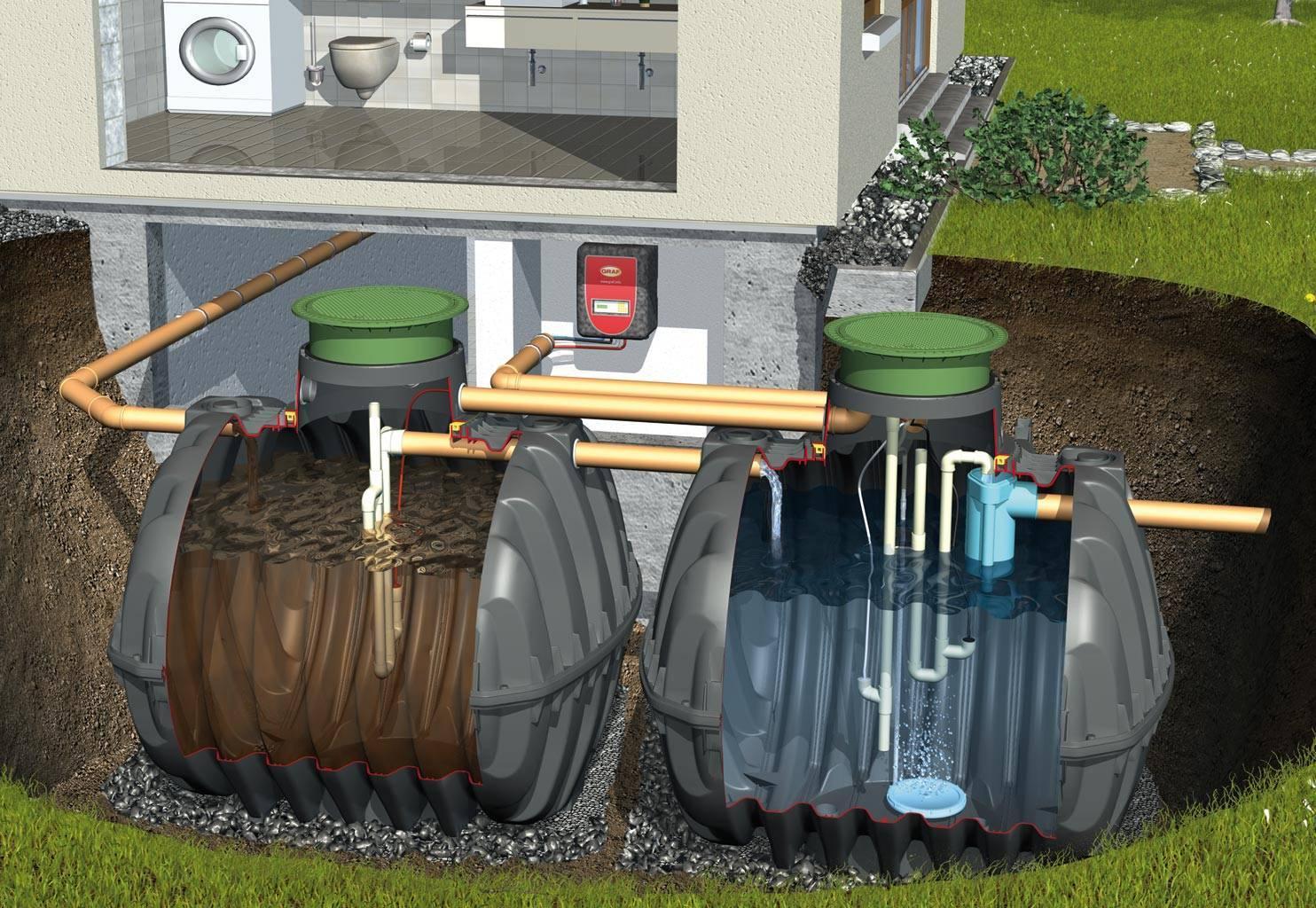 Автономная канализация в частном доме — как выбрать и смонтировать?