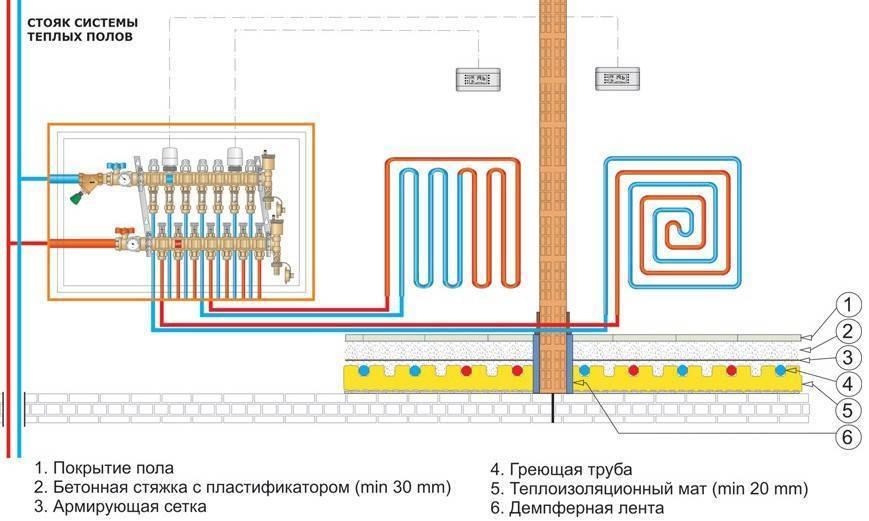 Тёплый пол от батареи: как подключить к радиаторам в частном доме