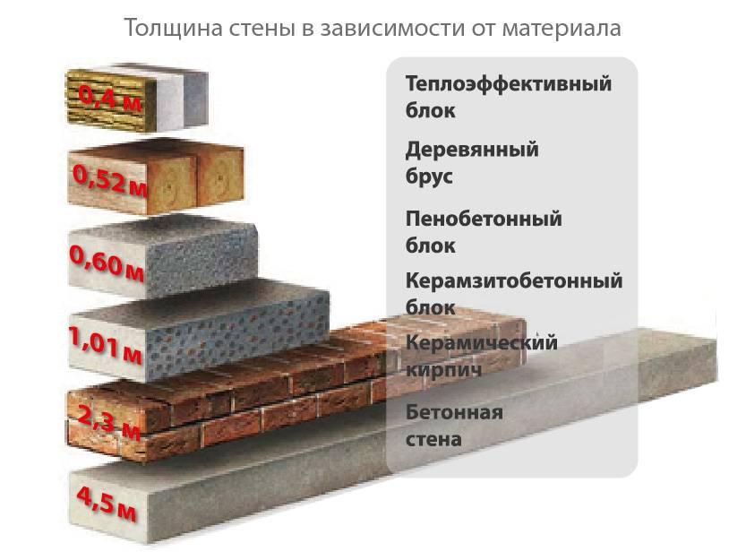 Пеноблок или газоблок, что выбрать для строительства дома