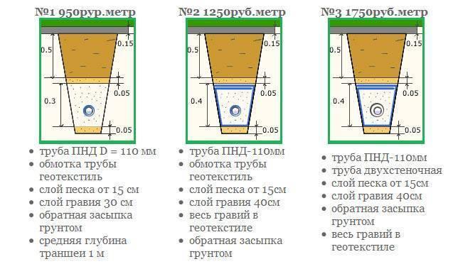 Цены на дренаж, гидроизоляцию и ливневую канализацию (монтажные работы)