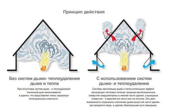 Предназначение противодымной вентиляции и дымоудаления